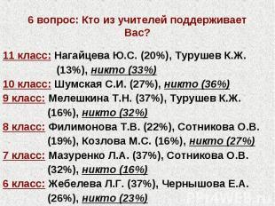 6 вопрос: Кто из учителей поддерживает Вас? 11 класс: Нагайцева Ю.С. (20%), Туру