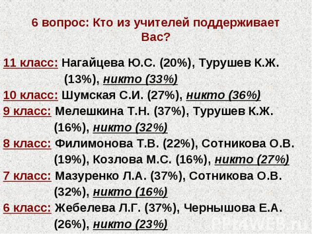 6 вопрос: Кто из учителей поддерживает Вас? 11 класс: Нагайцева Ю.С. (20%), Турушев К.Ж. (13%), никто (33%) 10 класс: Шумская С.И. (27%), никто (36%) 9 класс: Мелешкина Т.Н. (37%), Турушев К.Ж. (16%), никто (32%) 8 класс: Филимонова Т.В. (22%), Сотн…