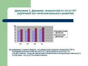 Диаграмма 1. Динамика показателей по тесту ГИТ (групповой тест интеллектуального