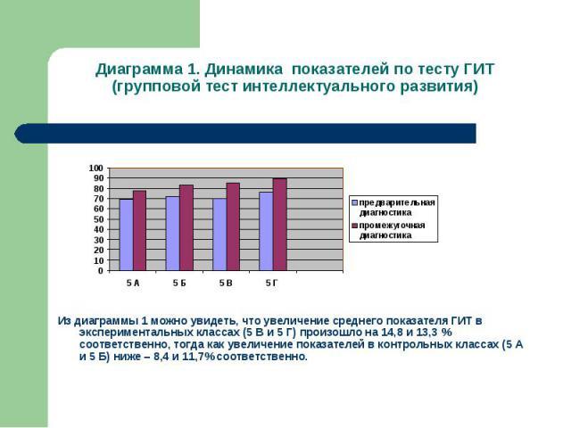 Диаграмма 1. Динамика показателей по тесту ГИТ (групповой тест интеллектуального развития) Из диаграммы 1 можно увидеть, что увеличение среднего показателя ГИТ в экспериментальных классах (5 В и 5 Г) произошло на 14,8 и 13,3 % соответственно, тогда …