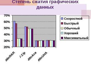 Сравнение работы архиваторов