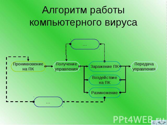 Алгоритм работы компьютерного