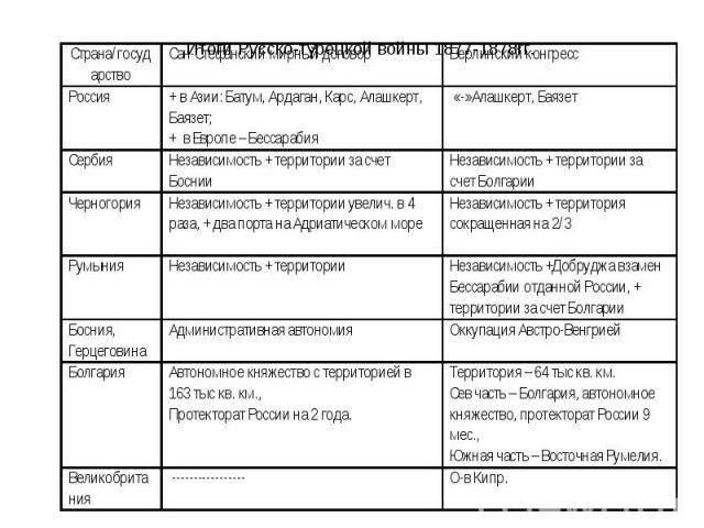 Итоги Русско-турецкой войны