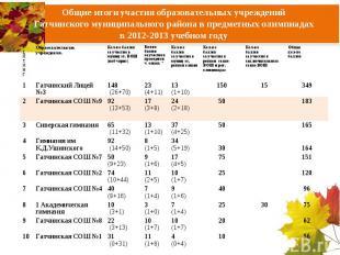 Общие итоги участия образовательных учреждений Гатчинского муниципального района