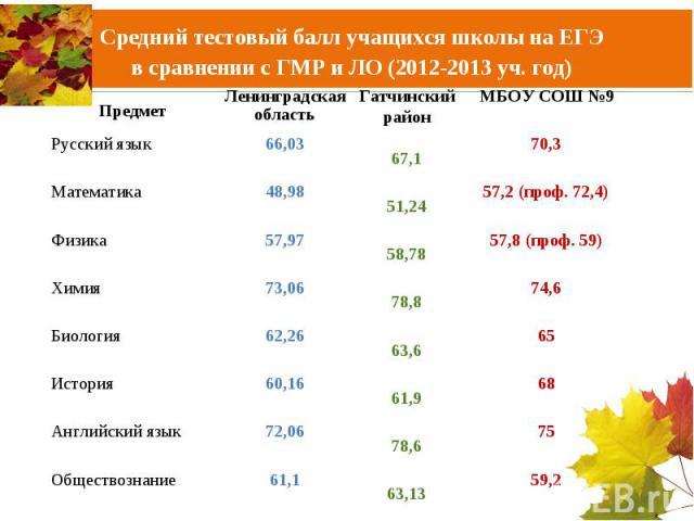 Средний тестовый балл учащихся школы на ЕГЭв сравнении с ГМР и ЛО (2012-2013 уч. год)