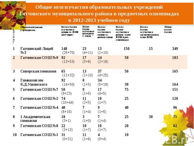 Общие итоги участия образовательных учреждений Гатчинского муниципального района в предметных олимпиадахв 2012-2013 учебном году