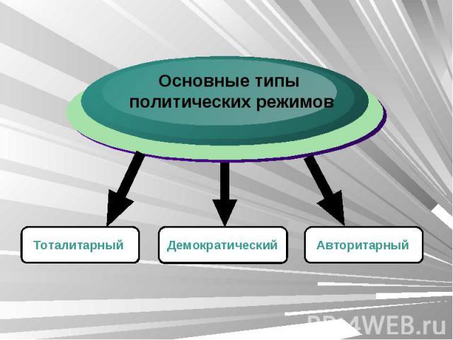Основные типы политических режимов