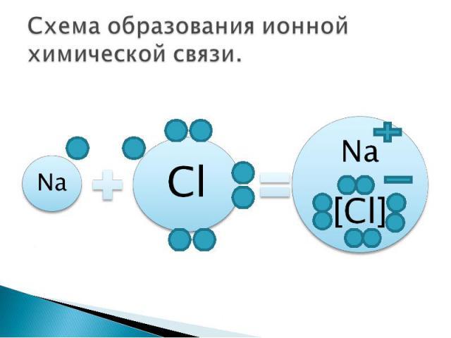 Схема образования ионной