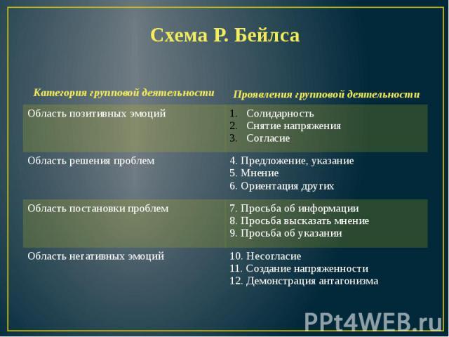 Схема Р. Бейлса