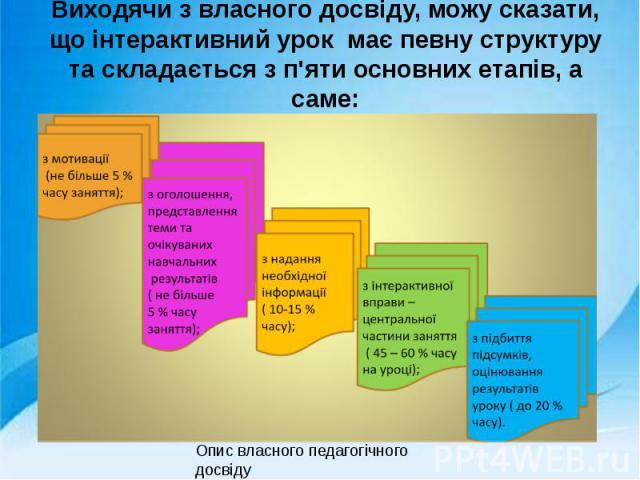 Виходячи з власного досвіду, можу сказати, що інтерактивний урок має певну структуру та складається з п'яти основних етапів, а саме: