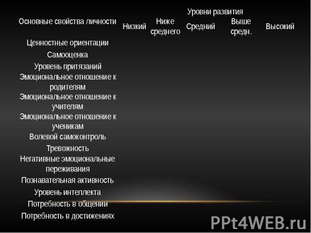Основные свойства личности
