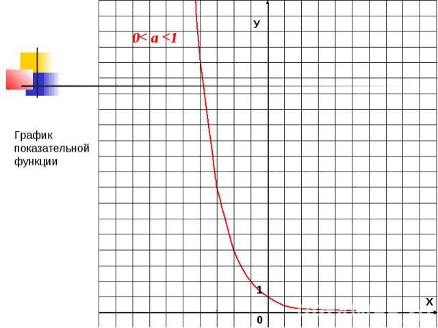 функция, ее свойства и график ...: ppt4web.ru/matematika/pokazatelnaja-funkcija-ee-svojjstva-i-grafik0...