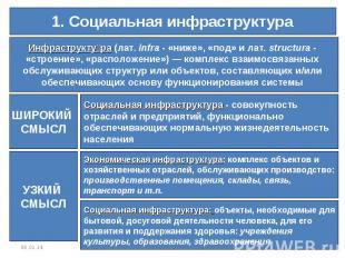1. Социальная инфраструктураИнфраструктура (лат.infra- «ниже», «под» и лат.st