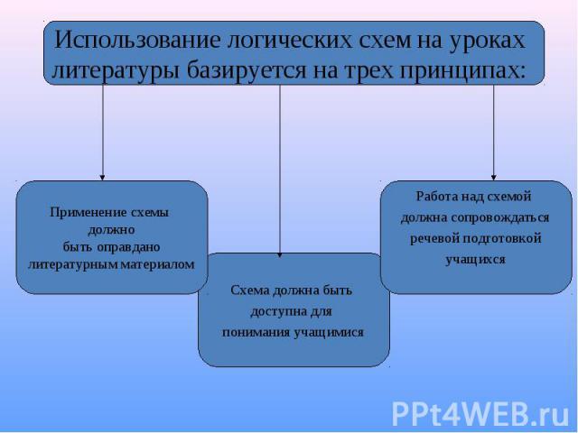 Использование логических схем