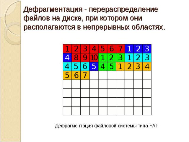 Дефрагментация - перераспределение файлов на диске, при котором они располагаются в непрерывных областях.Дефрагментация файловой системы типа FAT