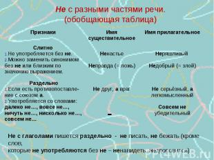 Не с разными частями речи.(обобщающая таблица) Не с глаголами пишется раздельно