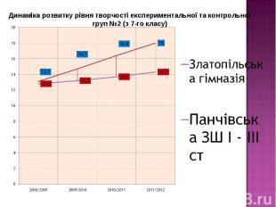 Динаміка розвитку рівня творчості експериментальної та контрольної груп №2 (з 7-