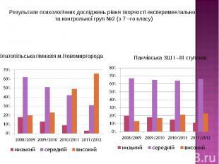Результати психологічних досліджень рівня творчості експериментальної та контрол