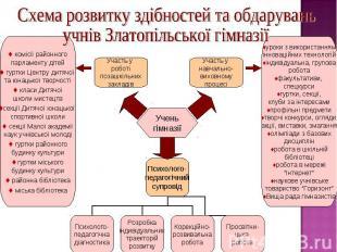 Схема розвитку здібностей та обдаруваньучнів Златопільської гімназії