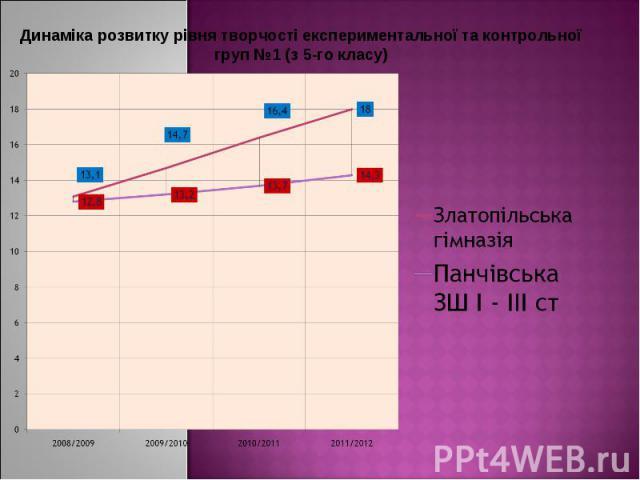 Динаміка розвитку рівня творчості експериментальної та контрольної груп №1 (з 5-го класу)