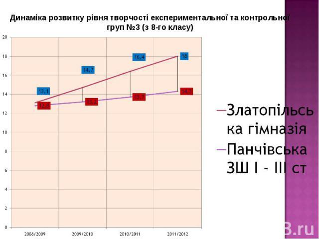 Динаміка розвитку рівня творчості експериментальної та контрольної груп №3 (з 8-го класу)