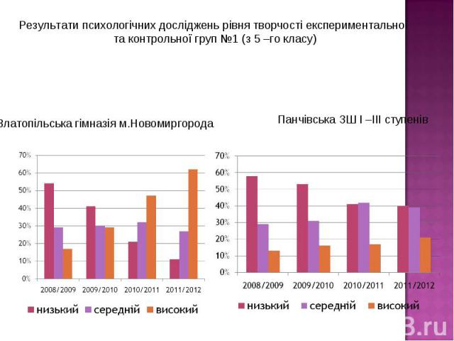 Результати психологічних досліджень рівня творчості експериментальної та контрольної груп №1 (з 5 –го класу)