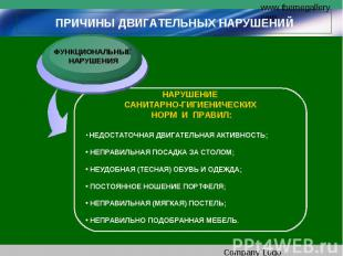 Причины двигательных нарушенийнарушение санитарно-гигиенических норм и прав