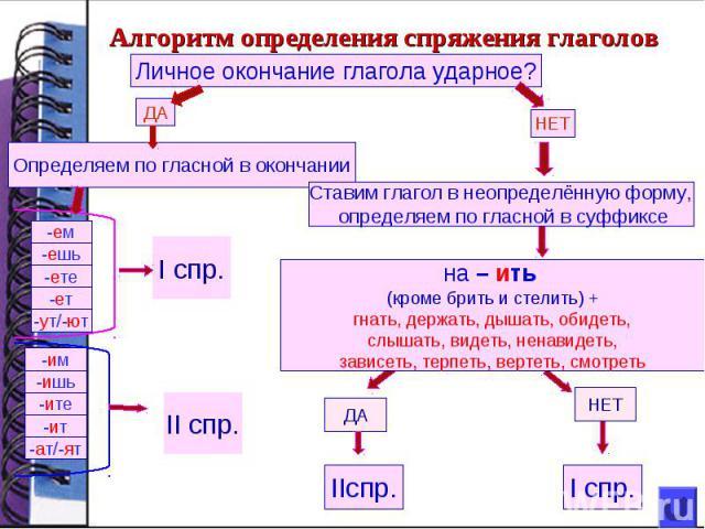 план конспек знакомство с глаголами