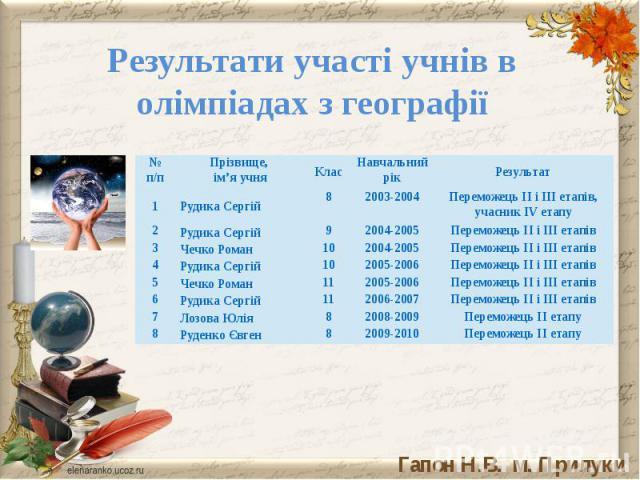 Результати участі учнів в олімпіадах з географіїv
