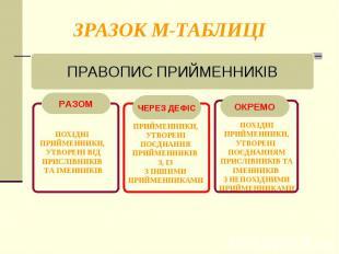 ЗРАЗОК М-ТАБЛИЦІ