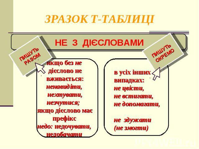 ЗРАЗОК Т-ТАБЛИЦІ
