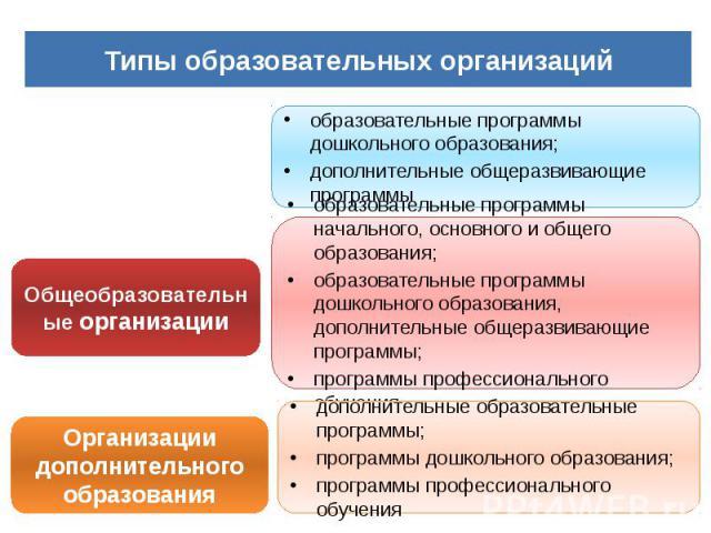 Схемы образовательного пространства