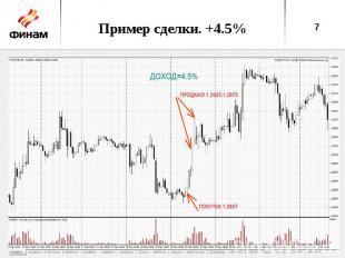 Пример сделки. +4.5%