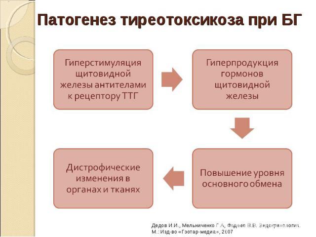 Тиреотоксикоз этиология патогенез клиника диагностика лечение