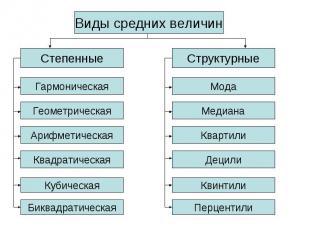 Средние величины таблицы схемы