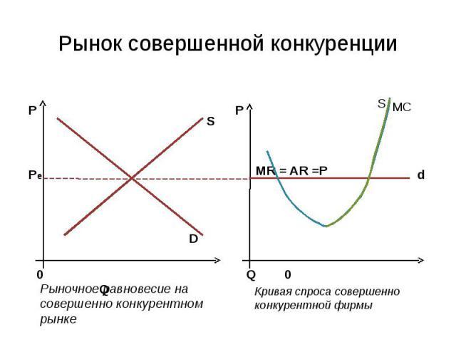 Рынок совершенной конкуренции схема