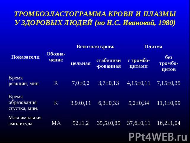 Тромбоэластограмма при беременности норма