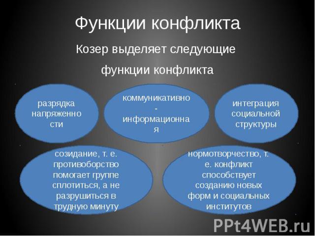 Понятие и значение конфликта