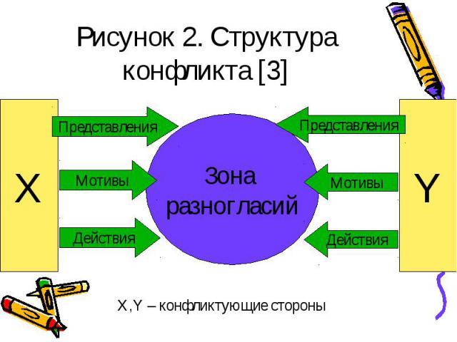 Нарисуйте структуру конфликта
