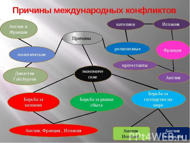 Международные отношения 16-18 веков презентация