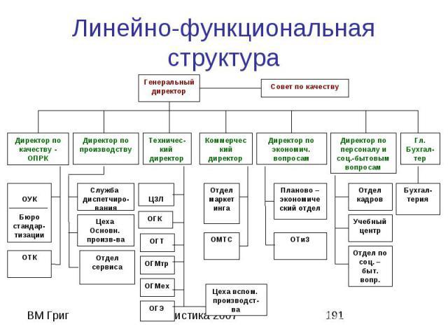 Линейно-функциональные структуры управления схема