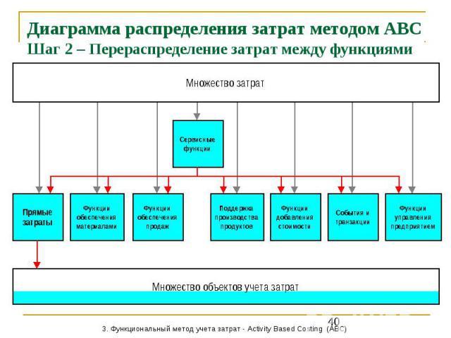 На этой странице собраны материалы по запросу расчет себестоимости продукции методом abc