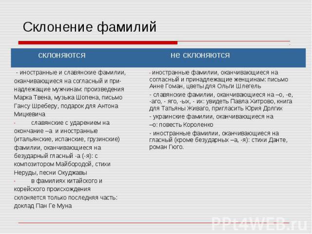 Урок русского языка на тему: орфоэпические нормы