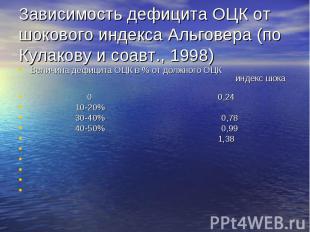 Зависимость дефицита ОЦК от шокового индекса Альговера (по Кулакову и соавт., 19