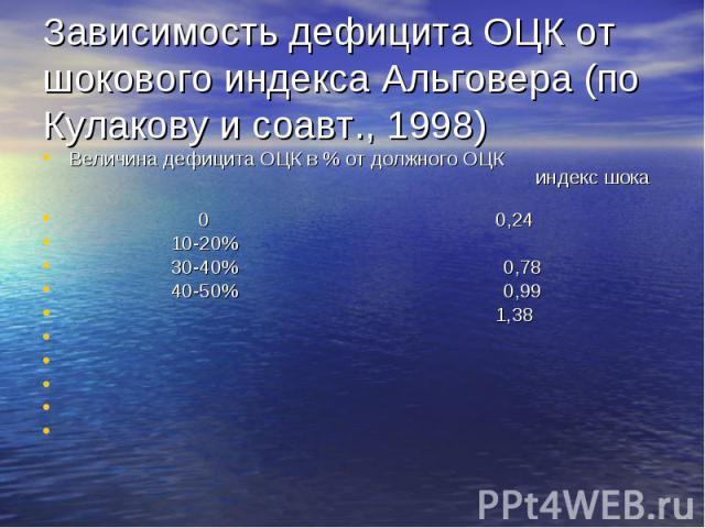 Зависимость дефицита ОЦК от шокового индекса Альговера (по Кулакову и соавт., 1998) Величина дефицита ОЦК в % от должного ОЦК индекс шока 0 0,24 10-20% 30-40% 0,78 40-50% 0,99 1,38