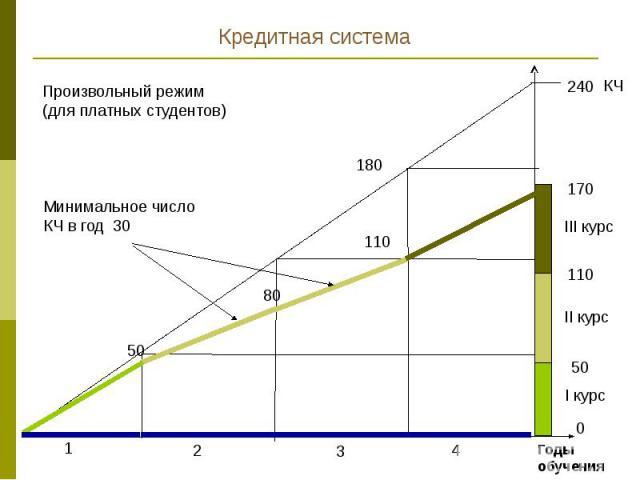 болонский процесс в украине оценивание