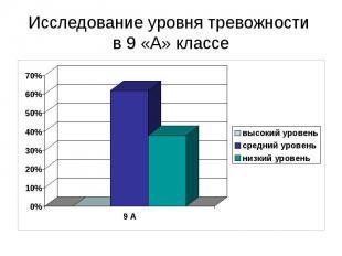 Исследование уровня тревожности в 9 «А» классе