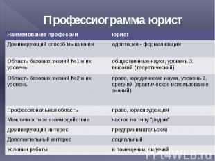 Презентацию на тему профессии юрист