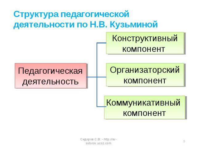 1 подготови-тельный этап б) этапы педагогической деятельности по марковой ак структура педагогической