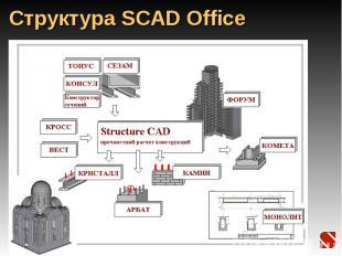 Структура SCAD Office